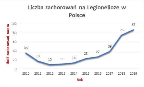 Legionella w Polsce